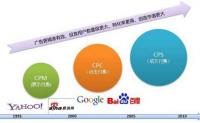 广告模式之CPC