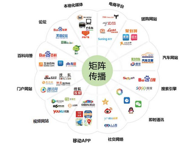 互联网创业之传播