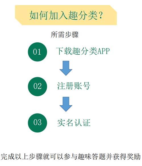 趣分类APP是什么?趣分类邀请码是什么?
